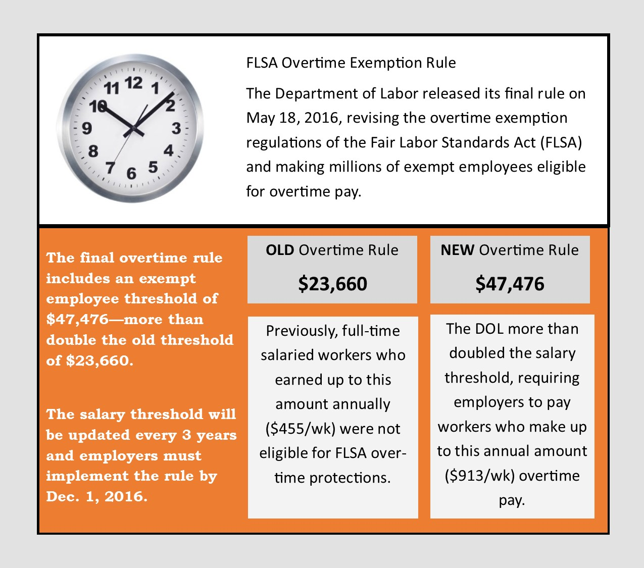 FLSA Overtime Updated Exemption Rule